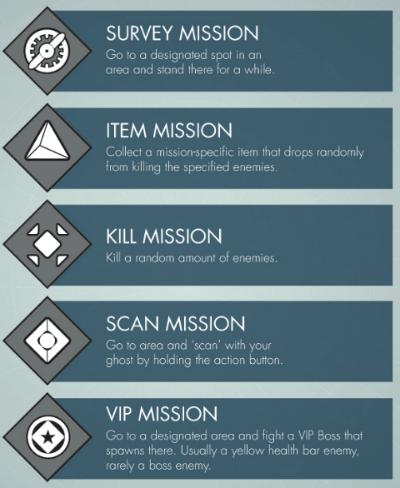 destiny patrol missions
