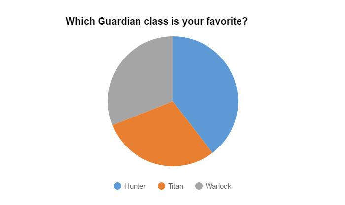 Which Guardian class is your favorite